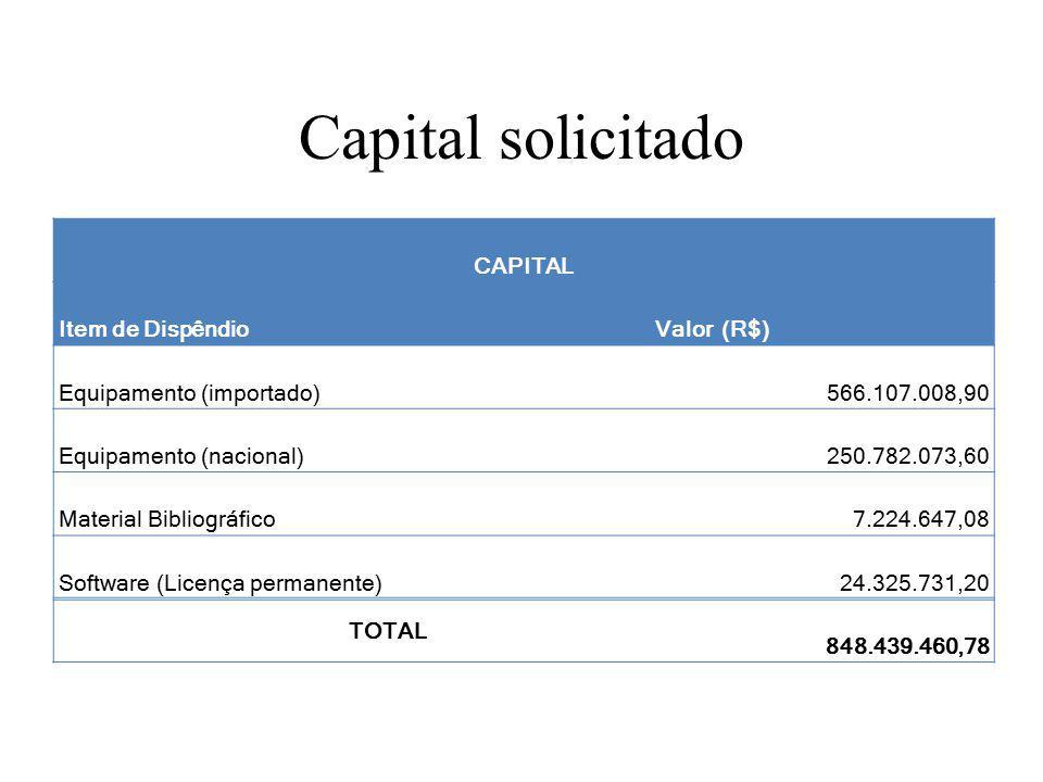 Capital solicitado CAPITAL Item de DispêndioValor (R$) Equipamento (importado)566.107.008,90 Equipamento (nacional)250.782.073,60 Material Bibliográfico7.224.647,08 Software (Licença permanente)24.325.731,20 TOTAL 848.439.460,78