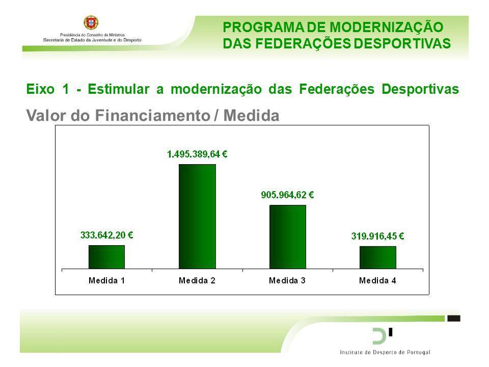 PROGRAMA DE MODERNIZAÇÃO DAS FEDERAÇÕES DESPORTIVAS Eixo 1 - Estimular a modernização das Federações Desportivas Valor do Financiamento / Medida