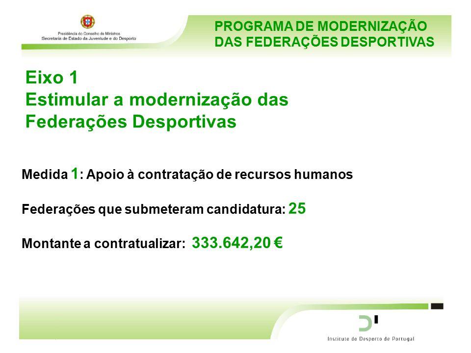 PROGRAMA DE MODERNIZAÇÃO DAS FEDERAÇÕES DESPORTIVAS Eixo 1 Estimular a modernização das Federações Desportivas Medida 1 : Apoio à contratação de recursos humanos Federações que submeteram candidatura: 25 Montante a contratualizar: 333.642,20 €