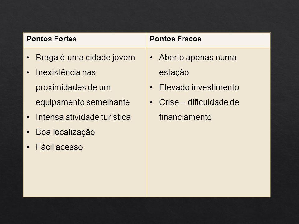 Pontos FortesPontos Fracos Braga é uma cidade jovem Inexistência nas proximidades de um equipamento semelhante Intensa atividade turística Boa localização Fácil acesso Aberto apenas numa estação Elevado investimento Crise – dificuldade de financiamento