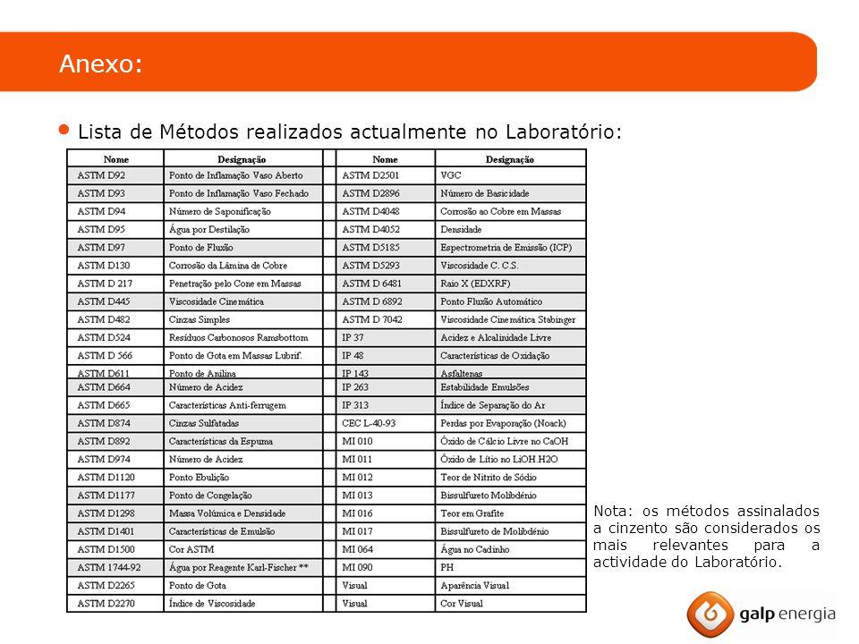 Anexo: Lista de Métodos realizados actualmente no Laboratório: Nota: os métodos assinalados a cinzento são considerados os mais relevantes para a actividade do Laboratório.