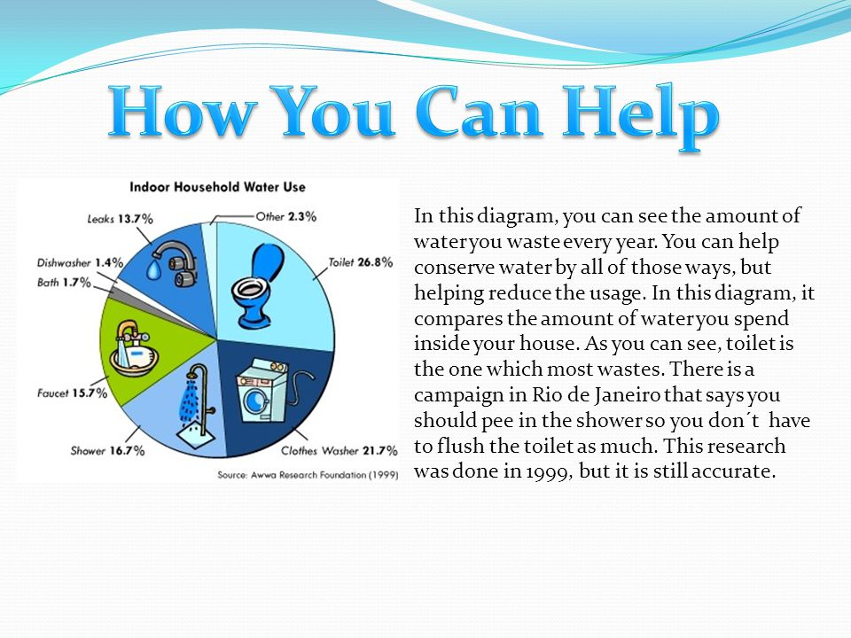 In this diagram, you can see the amount of water you waste every year. You can help conserve water by all of those ways, but helping reduce the usage.