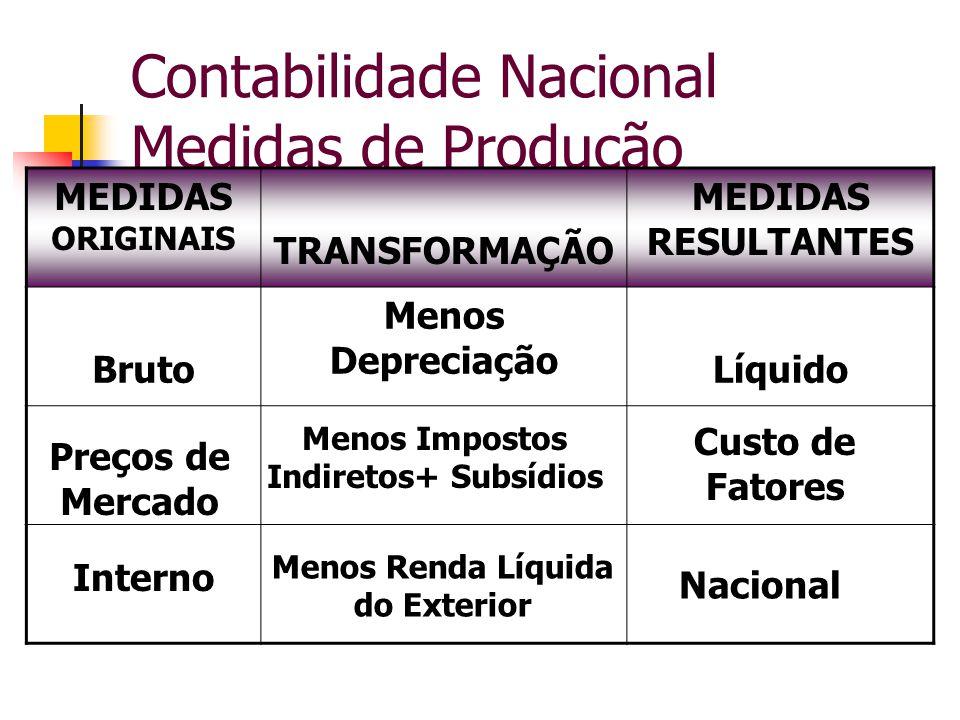 Contabilidade Nacional Medidas de Produção MEDIDAS ORIGINAIS TRANSFORMAÇÃO MEDIDAS RESULTANTES Bruto Menos Depreciação Líquido Preços de Mercado Menos