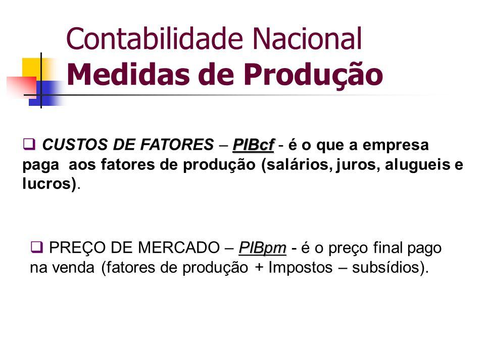 Contabilidade Nacional Medidas de Produção PIBcf  CUSTOS DE FATORES – PIBcf - é o que a empresa paga aos fatores de produção (salários, juros, alugue