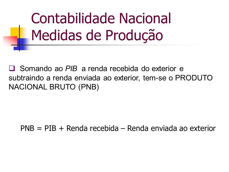 Contabilidade Nacional Medidas de Produção  Somando ao PIB a renda recebida do exterior e subtraindo a renda enviada ao exterior, tem-se o PRODUTO NA