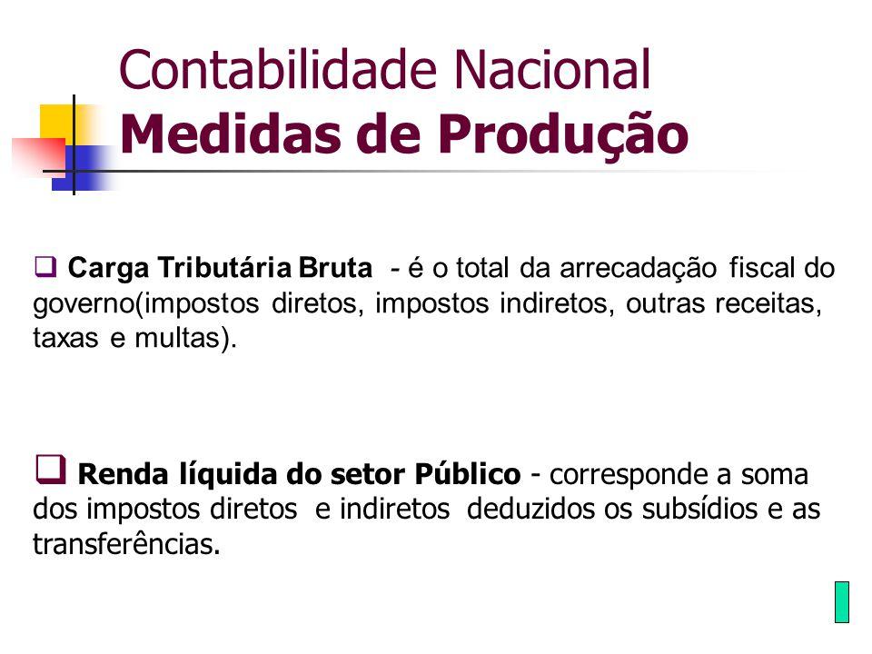 Contabilidade Nacional Medidas de Produção  Carga Tributária Bruta - é o total da arrecadação fiscal do governo(impostos diretos, impostos indiretos,