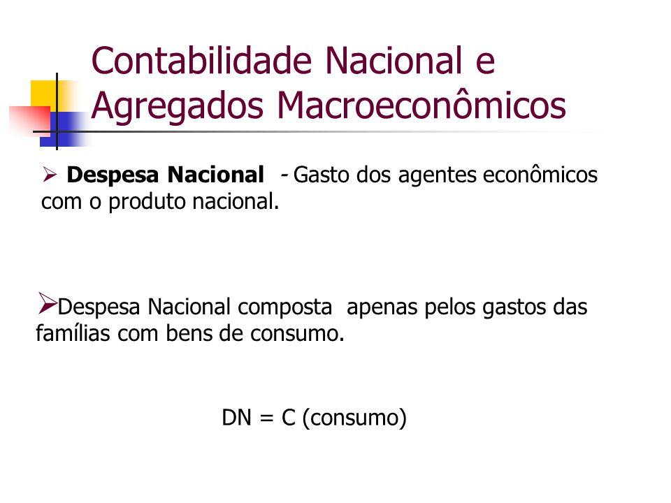 Contabilidade Nacional e Agregados Macroeconômicos  Despesa Nacional (DN) Com os demais agentes de despesas (empresa, governo e setor externo) DN = C + I + G + (X – M)