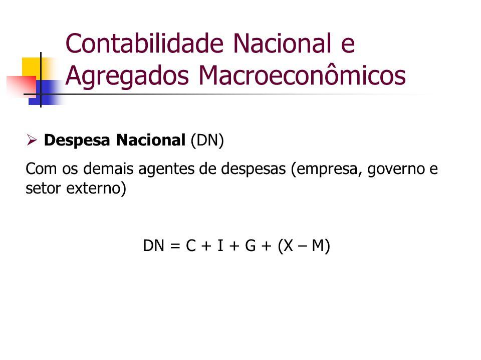 Contabilidade Nacional e Agregados Macroeconômicos  Despesa Nacional (DN) Com os demais agentes de despesas (empresa, governo e setor externo) DN = C