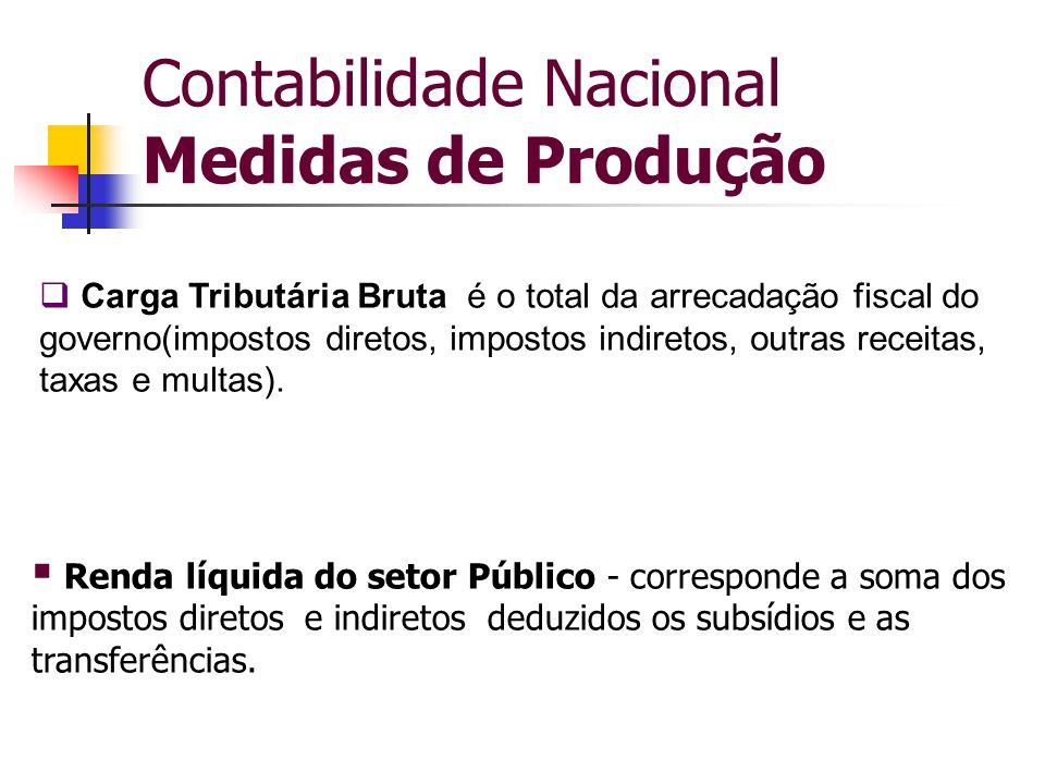Contabilidade Nacional Medidas de Produção  Carga Tributária Bruta é o total da arrecadação fiscal do governo(impostos diretos, impostos indiretos, o
