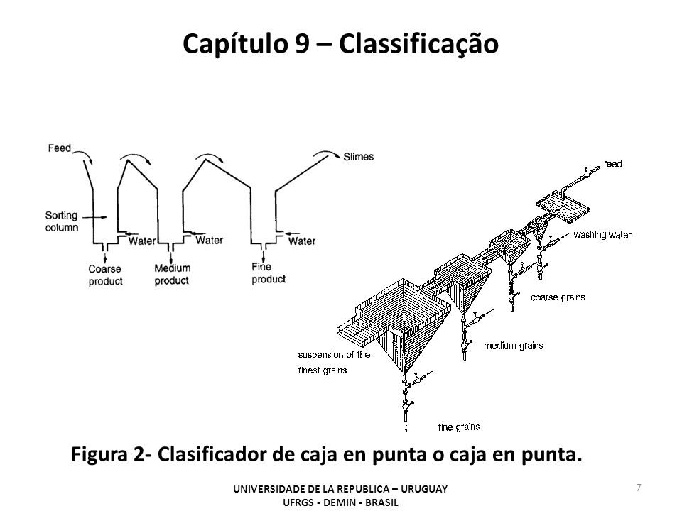 Capítulo 9 – Classificação UNIVERSIDADE DE LA REPUBLICA – URUGUAY UFRGS - DEMIN - BRASIL 7 Figura 2- Clasificador de caja en punta o caja en punta.