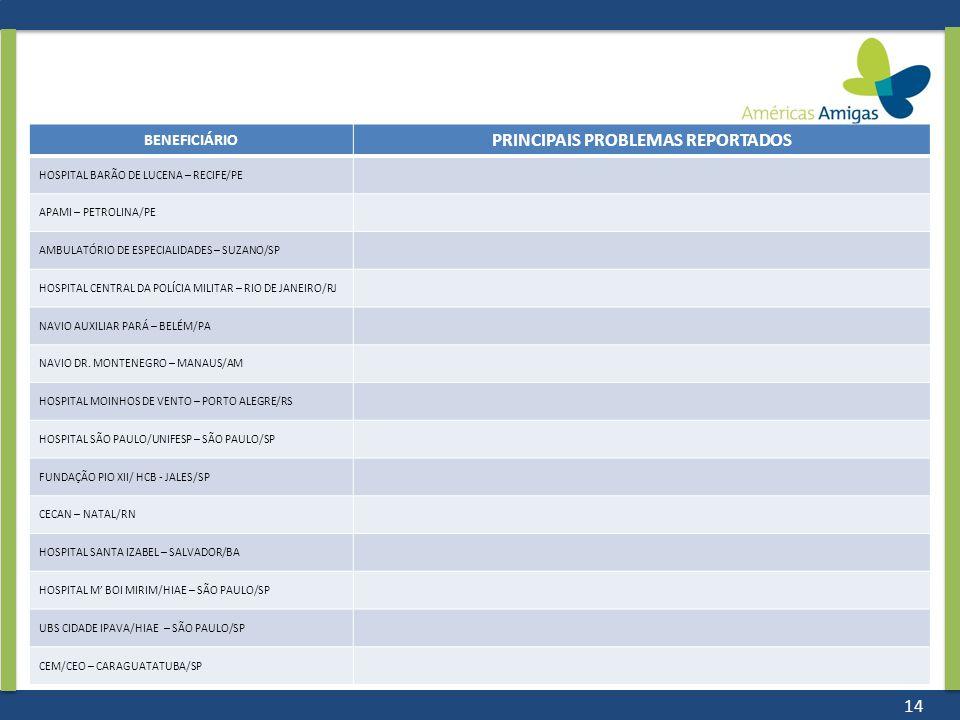 14 BENEFICIÁRIO PRINCIPAIS PROBLEMAS REPORTADOS HOSPITAL BARÃO DE LUCENA – RECIFE/PE APAMI – PETROLINA/PE AMBULATÓRIO DE ESPECIALIDADES – SUZANO/SP HOSPITAL CENTRAL DA POLÍCIA MILITAR – RIO DE JANEIRO/RJ NAVIO AUXILIAR PARÁ – BELÉM/PA NAVIO DR.