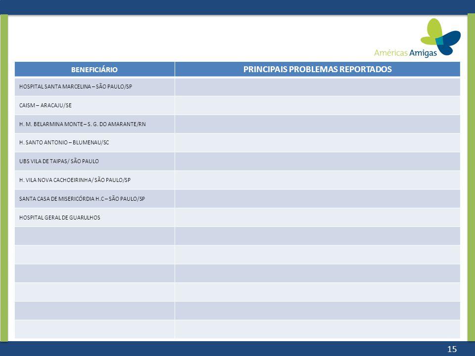 15 BENEFICIÁRIO PRINCIPAIS PROBLEMAS REPORTADOS HOSPITAL SANTA MARCELINA – SÃO PAULO/SP CAISM – ARACAJU/SE H. M. BELARMINA MONTE – S. G. DO AMARANTE/R