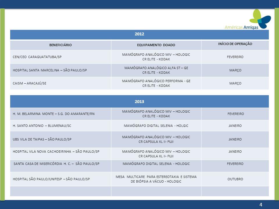 2012 BENEFICIÁRIOEQUIPAMENTO DOADO INÍCIO DE OPERAÇÃO CEN/CEO CARAGUATATUBA/SP MAMÓGRAFO ANALÓGICO MIV – HOLOGIC CR ELITE - KODAK FEVEREIRO HOSPITAL S