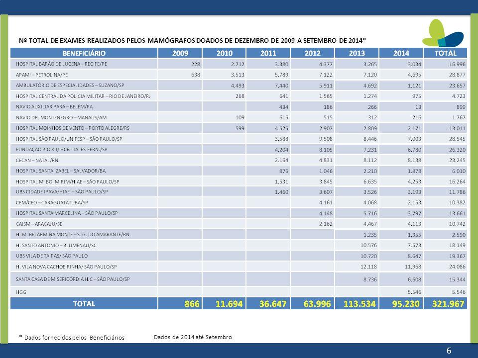 Nº TOTAL DE EXAMES REALIZADOS PELOS MAMÓGRAFOS DOADOS DE DEZEMBRO DE 2009 A SETEMBRO DE 2014* * Dados fornecidos pelos Beneficiários 6 Dados de 2014 até Setembro
