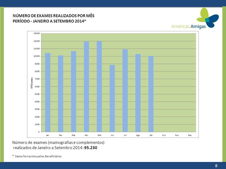 NÚMERO DE EXAMES REALIZADOS POR MÊS PERÍODO - JANEIRO A SETEMBRO 2014* Número de exames (mamografias e complementos) realizados de Janeiro a Setembro 2014: 95.230 * Dados fornecidos pelos Beneficiários 8