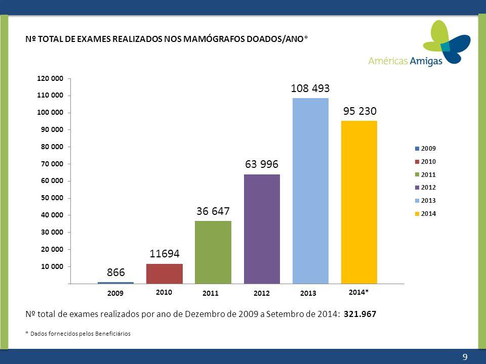 2009 2010 2011 Nº TOTAL DE EXAMES REALIZADOS NOS MAMÓGRAFOS DOADOS/ANO* Nº total de exames realizados por ano de Dezembro de 2009 a Setembro de 2014: