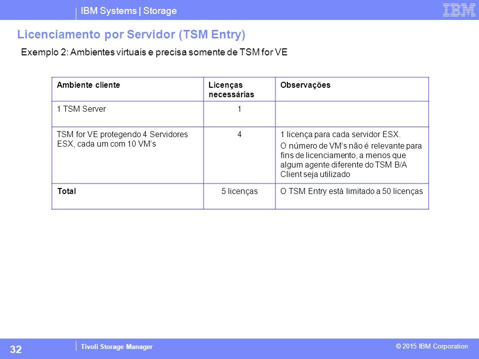 IBM Systems | Storage Tivoli Storage Manager © 2015 IBM Corporation 32 Exemplo 2: Ambientes virtuais e precisa somente de TSM for VE Licenciamento por
