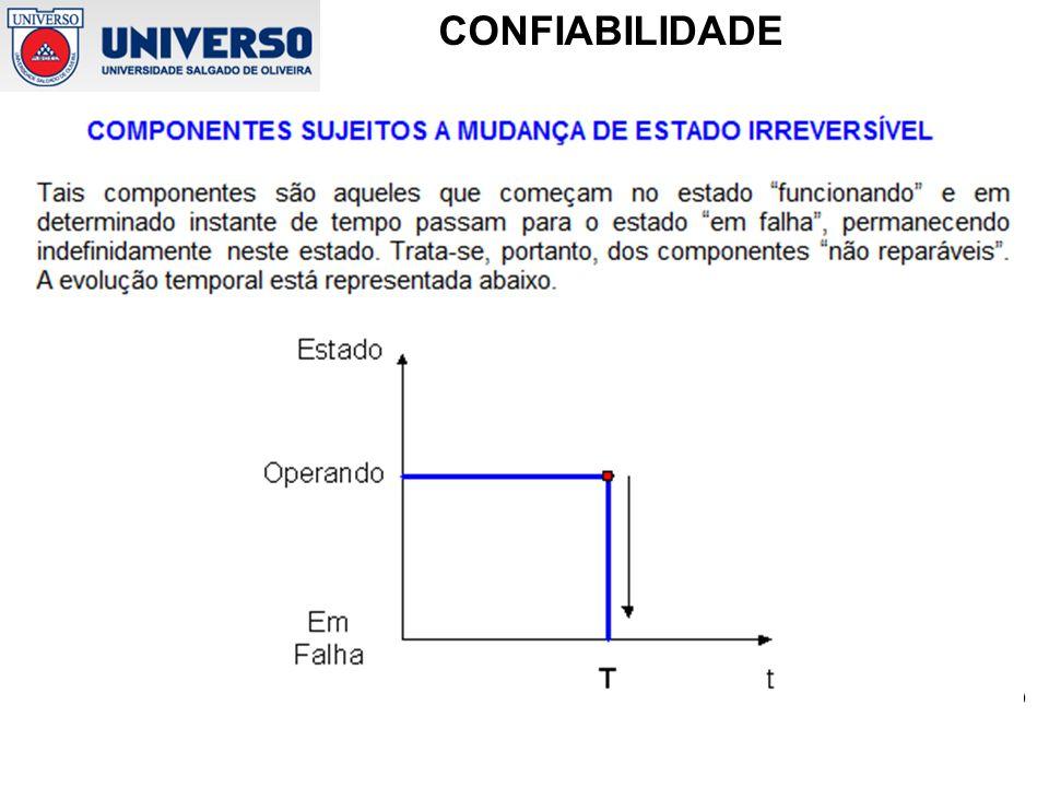 Prof. Marcus Soeiro CONFIABILIDADE Componentes sujeitos a mudança de estado irreversível
