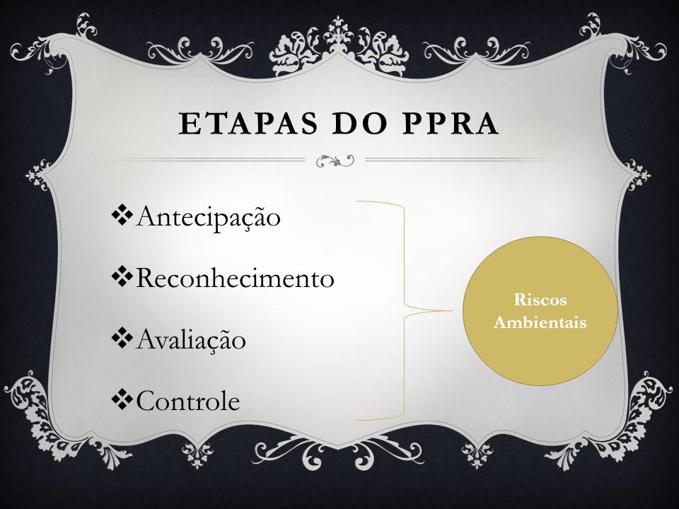 ETAPAS DO PPRA  Antecipação  Reconhecimento  Avaliação  Controle Riscos Ambientais