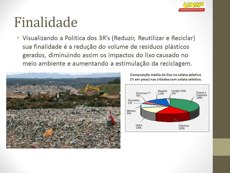 Finalidade Visualizando a Política dos 3R's (Reduzir, Reutilizar e Reciclar) sua finalidade é a redução do volume de resíduos plásticos gerados, diminuindo assim os impactos do lixo causado no meio ambiente e aumentando a estimulação da reciclagem.