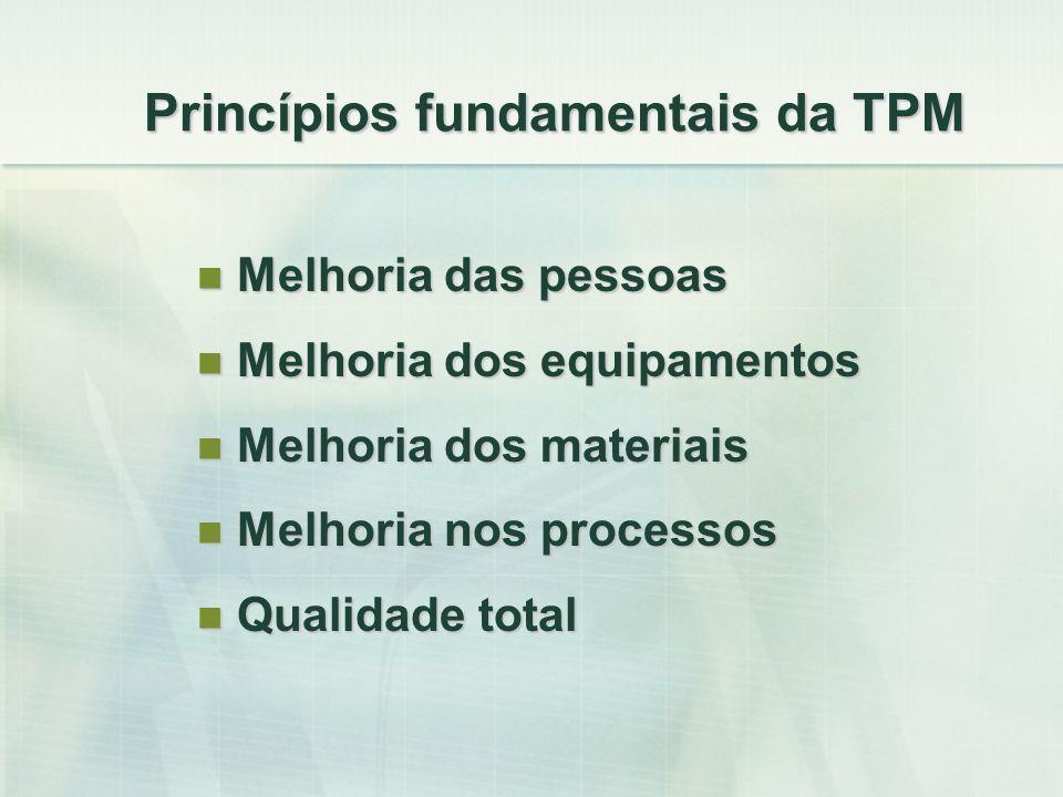 Princípios fundamentais da TPM Melhoria das pessoas Melhoria das pessoas Melhoria dos equipamentos Melhoria dos equipamentos Melhoria dos materiais Me
