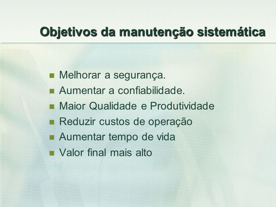 Objetivos da manutenção sistemática Melhorar a segurança. Aumentar a confiabilidade. Maior Qualidade e Produtividade Reduzir custos de operação Aument