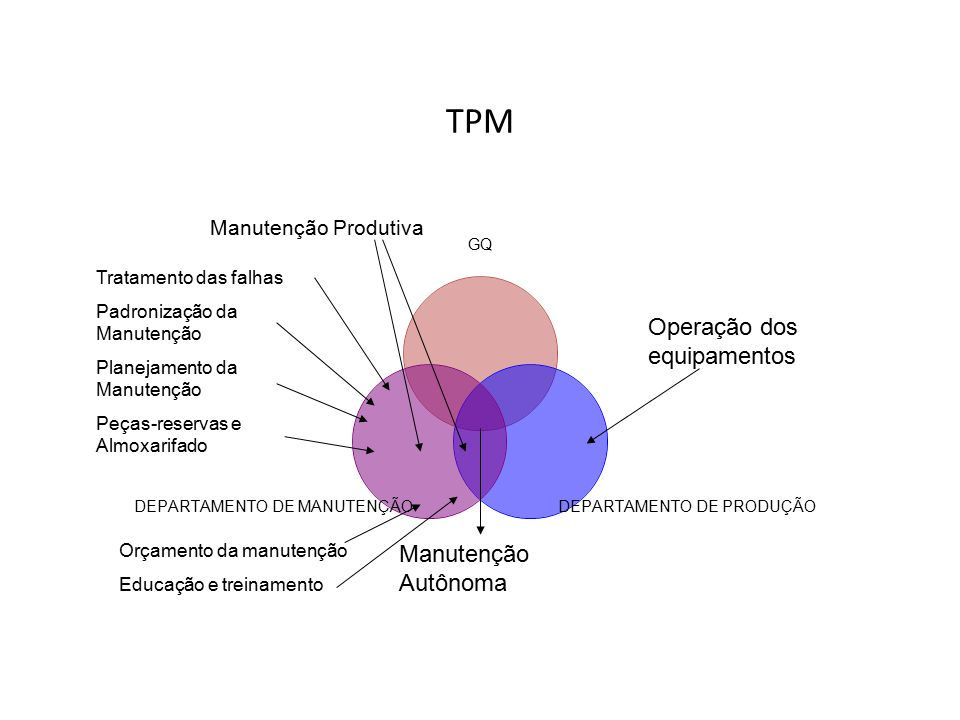 TPM Manutenção Autônoma Manutenção preditiva Manutenção preventiva Manutenção produtiva Prevenção de Manutenção Melhoria dos Equipamentos