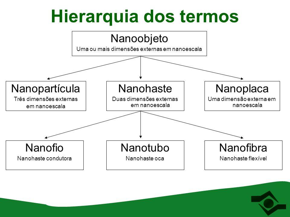 Hierarquia dos termos Nanoobjeto Uma ou mais dimensões externas em nanoescala Nanopartícula Três dimensões externas em nanoescala Nanohaste Duas dimen