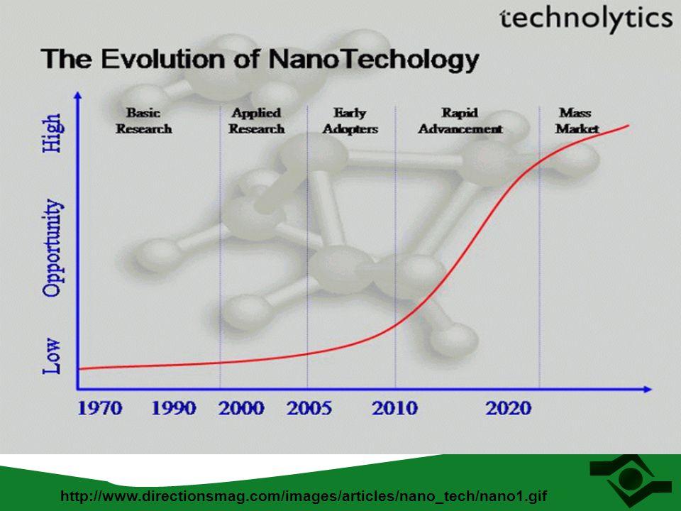 Impactos das Nanotecnologias O mercado global de nanotecnologia em 2007 foi distribuído da seguinte forma Químicos: 53% Semicondutores: 34% Eletrônicos: 7% Aeroespacial/defesa: 3% Fármacos / cuidados com a saúde: 2% Automotivos: 1% Fonte: Cientifica (www.