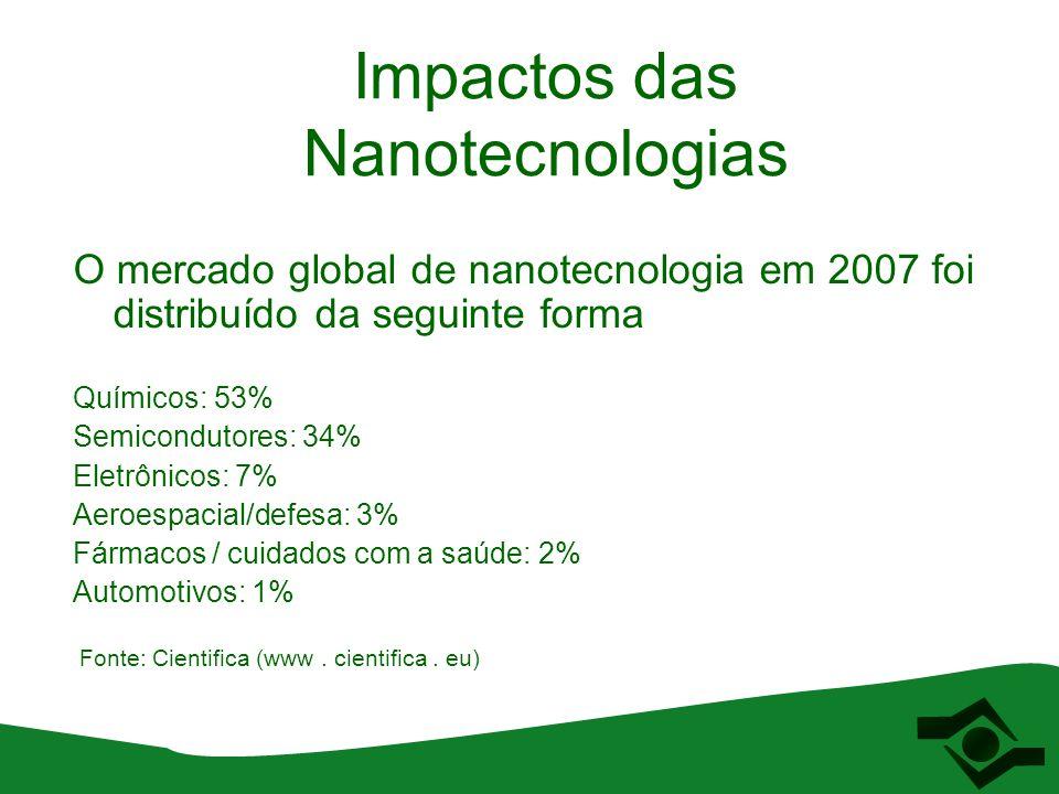 Impactos das Nanotecnologias O mercado global de nanotecnologia em 2007 foi distribuído da seguinte forma Químicos: 53% Semicondutores: 34% Eletrônico