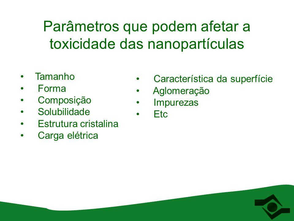 Parâmetros que podem afetar a toxicidade das nanopartículas Tamanho Forma Composição Solubilidade Estrutura cristalina Carga elétrica Característica d