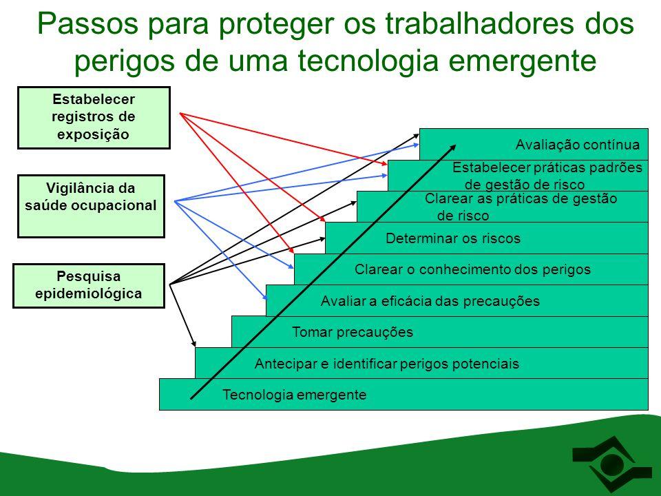 Passos para proteger os trabalhadores dos perigos de uma tecnologia emergente Tecnologia emergente Antecipar e identificar perigos potenciais Tomar pr