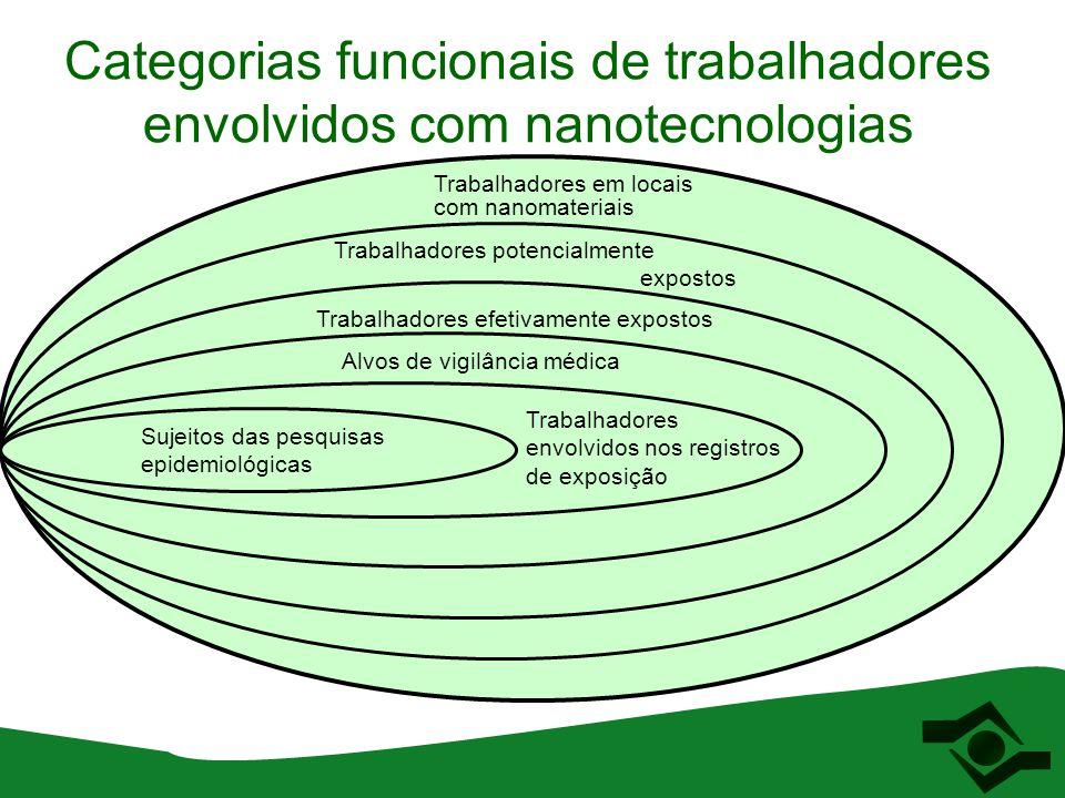 Categorias funcionais de trabalhadores envolvidos com nanotecnologias Trabalhadores em locais com nanomateriais Trabalhadores potencialmente expostos