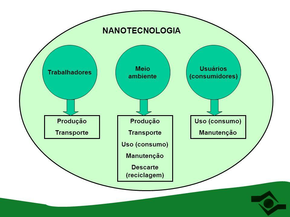 Trabalhadores Meio ambiente Usuários (consumidores) NANOTECNOLOGIA Produção Transporte Produção Transporte Uso (consumo) Manutenção Descarte (reciclag
