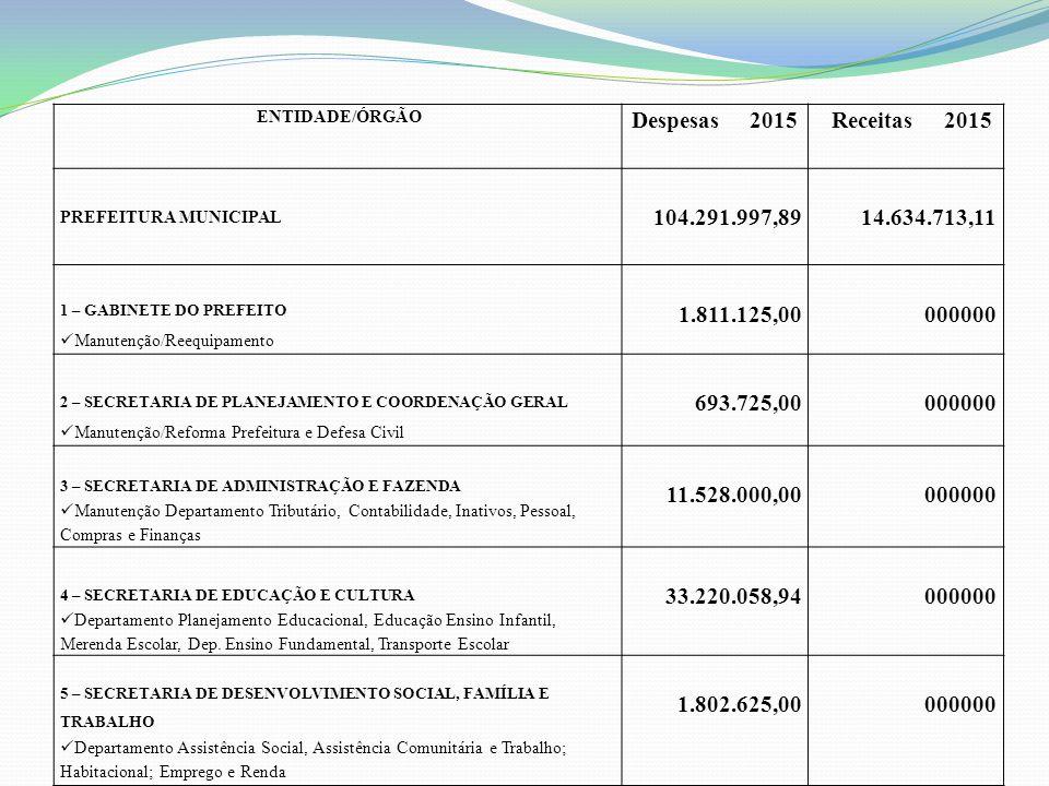 ENTIDADE/ÓRGÃO Despesas 2015 Receitas 2015 PREFEITURA MUNICIPAL 104.291.997,89 14.634.713,11 1 – GABINETE DO PREFEITO Manutenção/Reequipamento 1.811.125,00 000000 2 – SECRETARIA DE PLANEJAMENTO E COORDENAÇÃO GERAL Manutenção/Reforma Prefeitura e Defesa Civil 693.725,00 000000 3 – SECRETARIA DE ADMINISTRAÇÃO E FAZENDA Manutenção Departamento Tributário, Contabilidade, Inativos, Pessoal, Compras e Finanças 11.528.000,00 000000 4 – SECRETARIA DE EDUCAÇÃO E CULTURA Departamento Planejamento Educacional, Educação Ensino Infantil, Merenda Escolar, Dep.