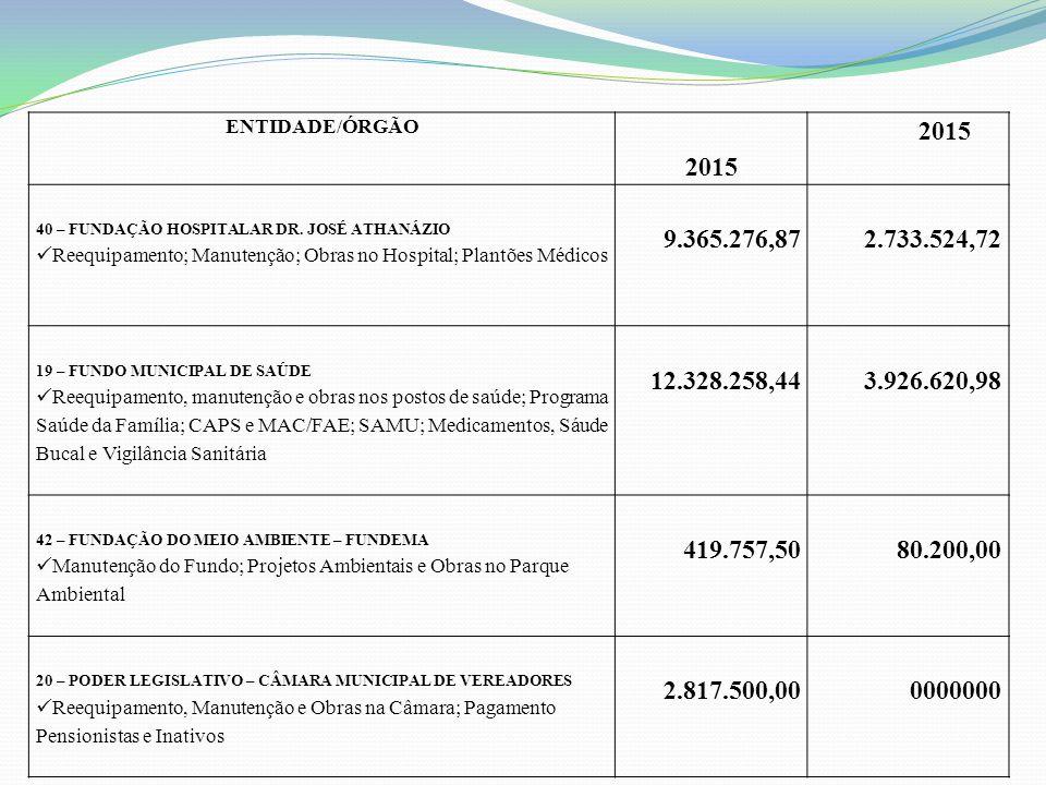 ENTIDADE/ÓRGÃO 2015 40 – FUNDAÇÃO HOSPITALAR DR.
