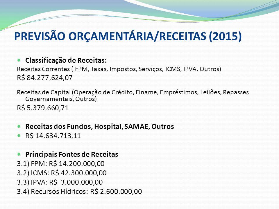PREVISÃO ORÇAMENTÁRIA/RECEITAS (2015) Classificação de Receitas: Receitas Correntes ( FPM, Taxas, Impostos, Serviços, ICMS, IPVA, Outros) R$ 84.277,624,07 Receitas de Capital (Operação de Crédito, Finame, Empréstimos, Leilões, Repasses Governamentais, Outros) R$ 5.379.660,71 Receitas dos Fundos, Hospital, SAMAE, Outros R$ 14.634.713,11 Principais Fontes de Receitas 3.1) FPM: R$ 14.200.000,00 3.2) ICMS: R$ 42.300.000,00 3.3) IPVA: R$ 3.000.000,00 3.4) Recursos Hídricos: R$ 2.600.000,00