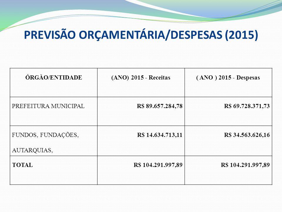 PREVISÃO ORÇAMENTÁRIA/DESPESAS (2015) ÓRGÃO/ENTIDADE(ANO) 2015 - Receitas( ANO ) 2015 - Despesas PREFEITURA MUNICIPALR$ 89.657.284,78R$ 69.728.371,73 FUNDOS, FUNDAÇÕES, AUTARQUIAS, R$ 14.634.713,11R$ 34.563.626,16 TOTALR$ 104.291.997,89