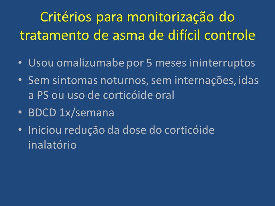 Critérios para monitorização do tratamento de asma de difícil controle Usou omalizumabe por 5 meses ininterruptos Sem sintomas noturnos, sem internaçõ