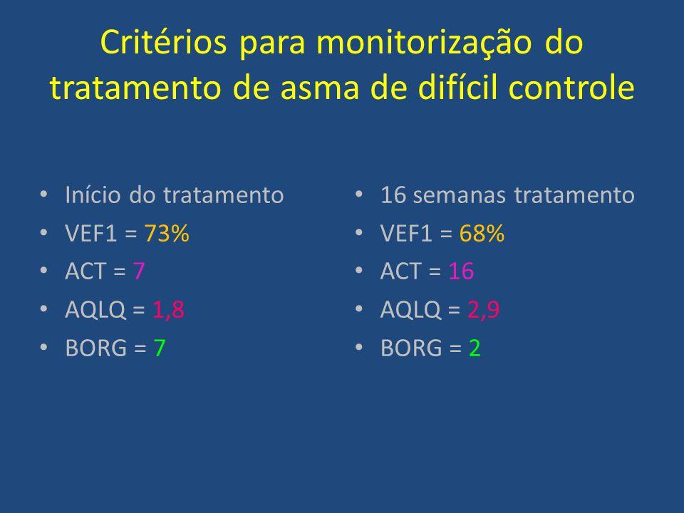 Critérios para monitorização do tratamento de asma de difícil controle Início do tratamento VEF1 = 73% ACT = 7 AQLQ = 1,8 BORG = 7 16 semanas tratamen