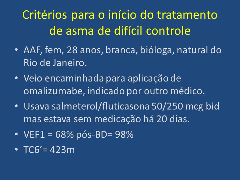 Critérios para o início do tratamento de asma de difícil controle AAF, fem, 28 anos, branca, bióloga, natural do Rio de Janeiro. Veio encaminhada para