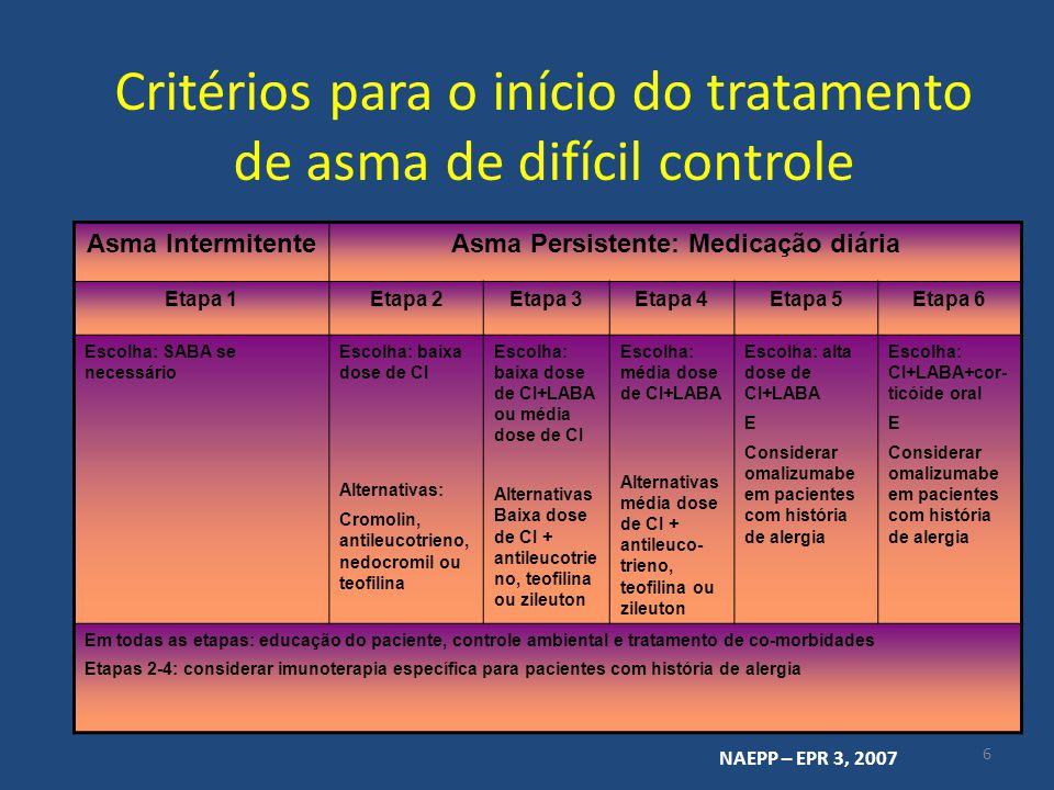 Critérios para monitorização do tratamento de asma de difícil controle J Allergy Clin Immunol 2008; 121:506-11 – Testes cutâneos e níveis de IgE livre durante redução e cessação da terapia com omalizumabe (Corren) Eur Respir Rev 2007; 16 (104):78-84 – Como avaliar a resposta do paciente à anti-IgE (Holgate) Respir Med 2007; 101:1483-92 – Predizendo e avaliando a resposta ao omalizumabe em pacientes com asma alérgica severa (Bousquet)