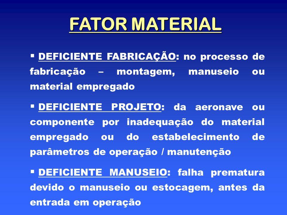 FATOR MATERIAL   DEFICIENTE FABRICAÇÃO: no processo de fabricação – montagem, manuseio ou material empregado   DEFICIENTE PROJETO: da aeronave ou