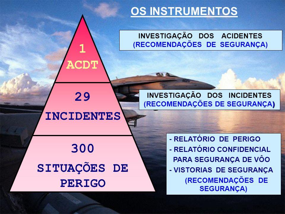 ) INVESTIGAÇÃO DOS INCIDENTES (RECOMENDAÇÕES DE SEGURANÇA) INVESTIGAÇÃO DOS ACIDENTES (RECOMENDAÇÕES DE SEGURANÇA) OS INSTRUMENTOS - RELATÓRIO DE PERI
