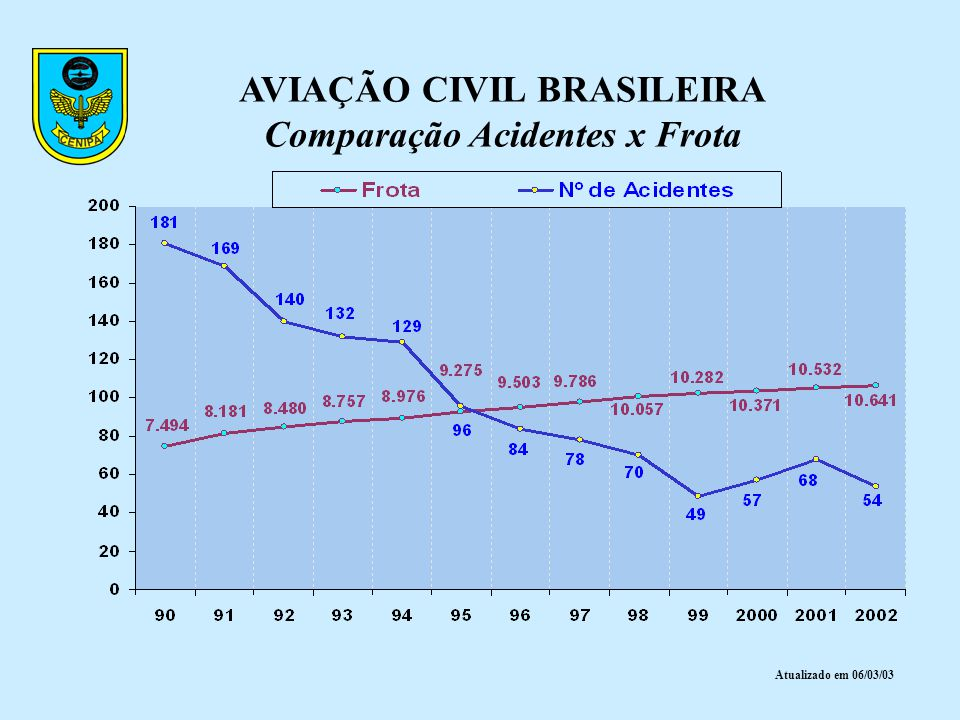 AVIAÇÃO CIVIL BRASILEIRA Comparação Acidentes x Frota Atualizado em 06/03/03