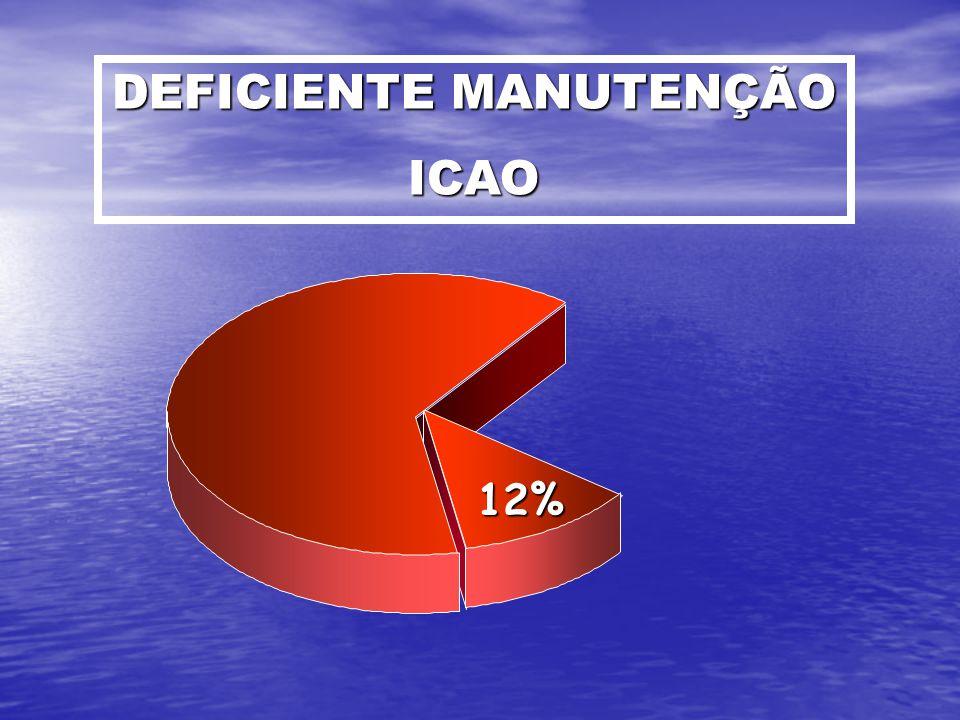 DEFICIENTE MANUTENÇÃO ICAO 12%