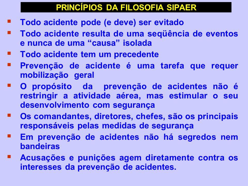 """PRINCÍPIOS DA FILOSOFIA SIPAER  Todo acidente pode (e deve) ser evitado  Todo acidente resulta de uma seqüência de eventos e nunca de uma """"causa"""" is"""