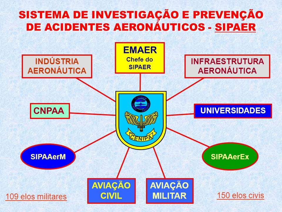 SISTEMA DE INVESTIGAÇÃO E PREVENÇÃO DE ACIDENTES AERONÁUTICOS - SIPAER EMAER Chefe do SIPAER AVIAÇÃO CIVIL AVIAÇÃO MILITAR INDÚSTRIA AERONÁUTICA INFRA