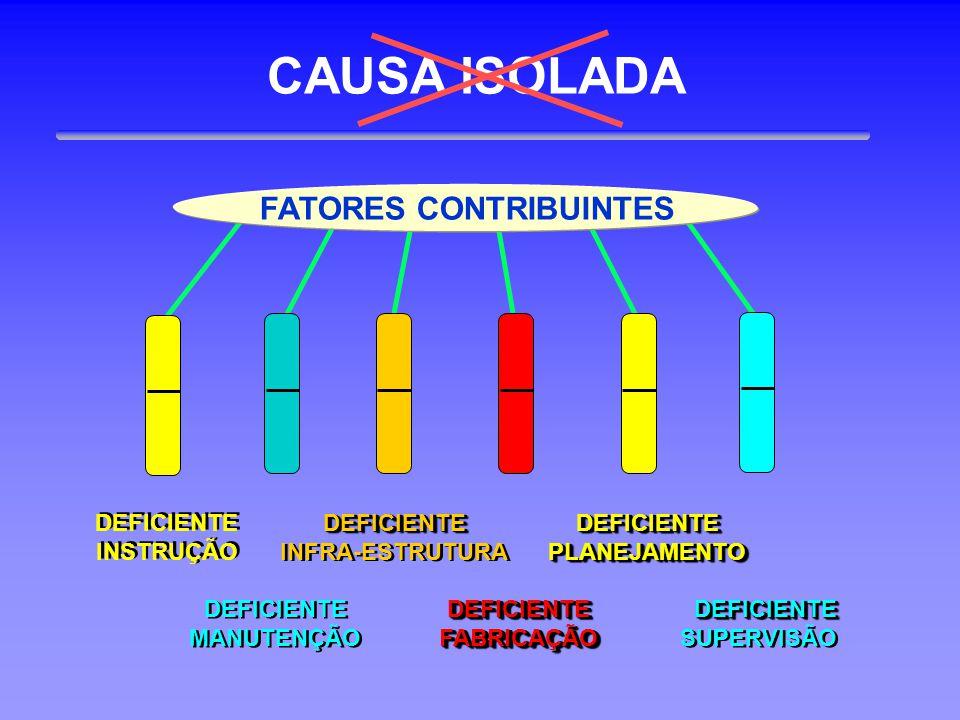 CAUSA ISOLADA DEFICIENTE INSTRUÇÃO DEFICIENTE INSTRUÇÃODEFICIENTE INFRA-ESTRUTURADEFICIENTE DEFICIENTE MANUTENÇÃO DEFICIENTEFABRICAÇÃODEFICIENTEFABRIC