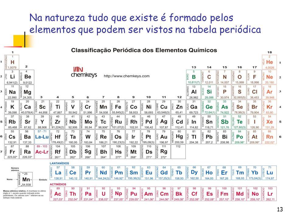 13 Na natureza tudo que existe é formado pelos elementos que podem ser vistos na tabela periódica